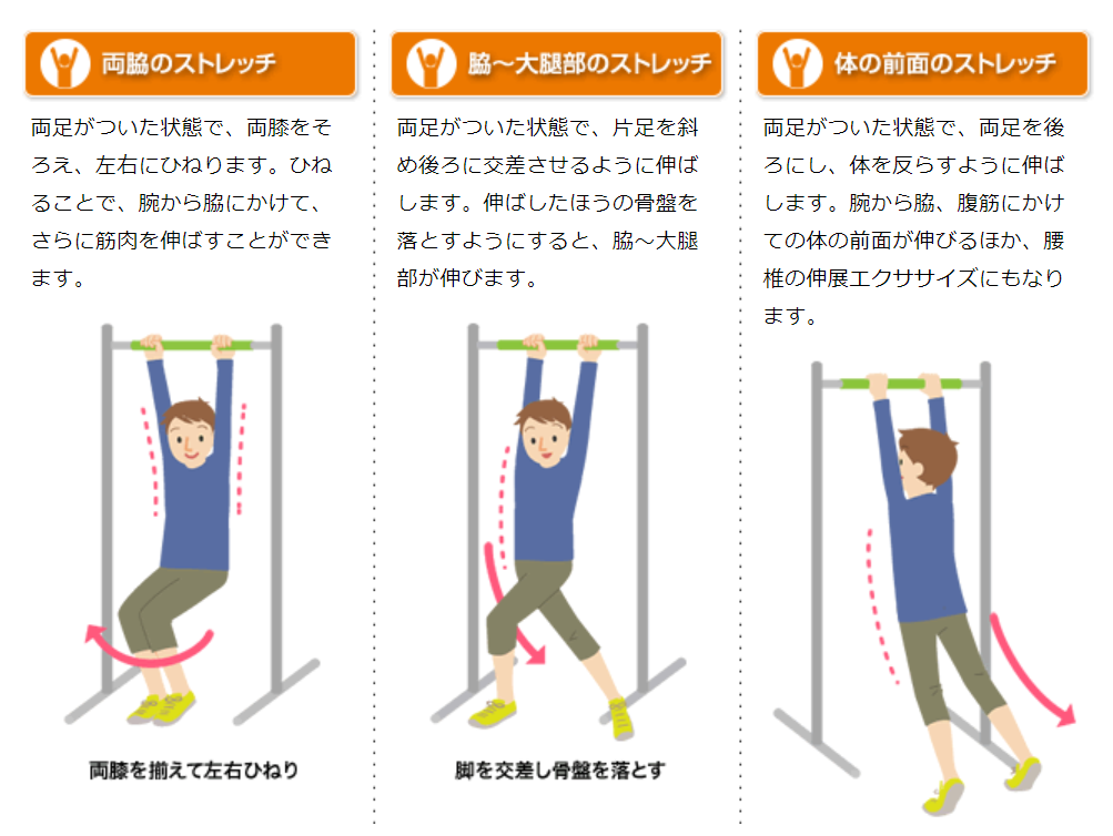 ぶら下がり健康器を使った実際のストレッチ方法を解説した画像。